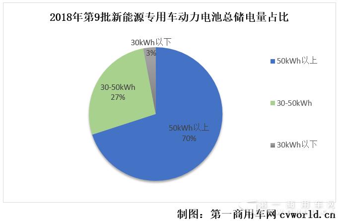 第9批新能源物流车分析