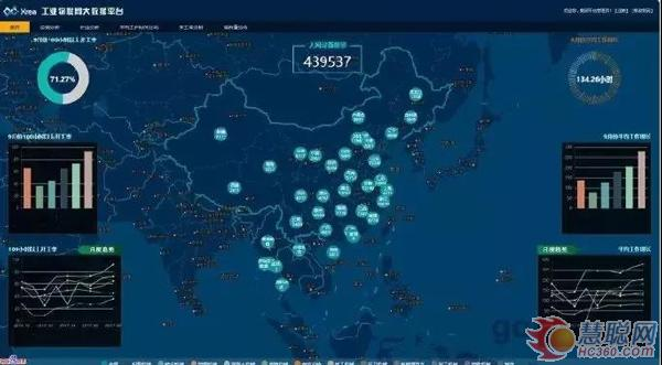工业物联网大数据平台