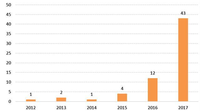 一文收全新能源物流车近6年销售、厂家数据|连载2