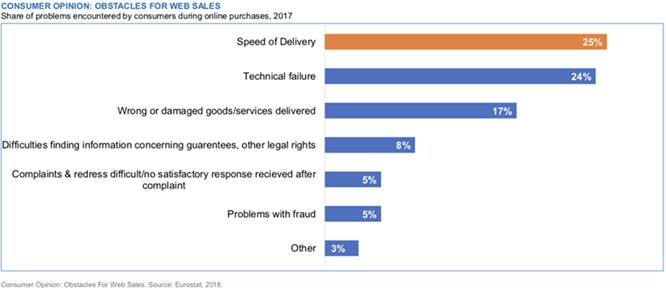 请查收一份2018年英国电商市场报告(三)