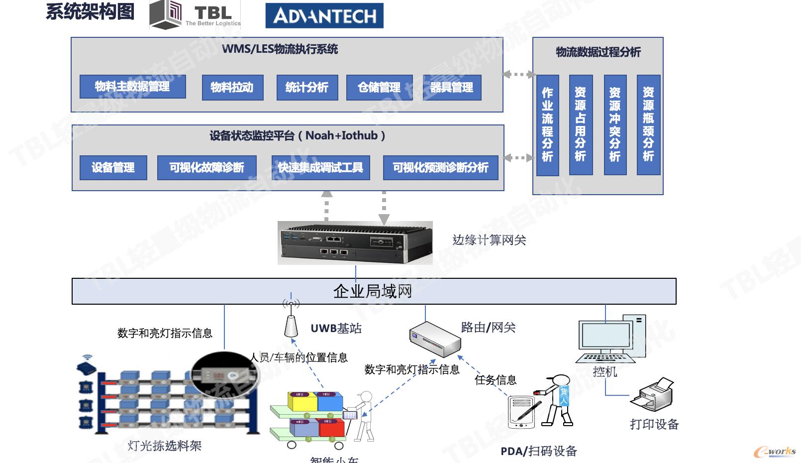 轻量级物流自动化系统架构图