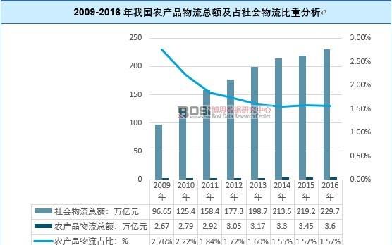2009-2016年我国农产品物流总额及占社会物流比重分析