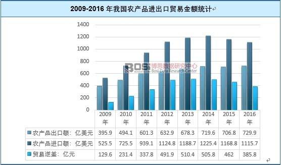 2009-2016年我国农产品进出口贸易金额统计