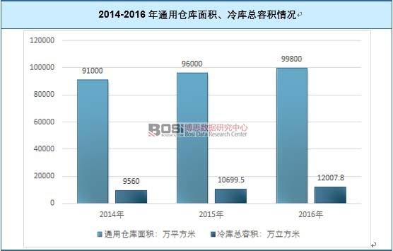 2014-2016年通用仓库面积、冷库总容积情况