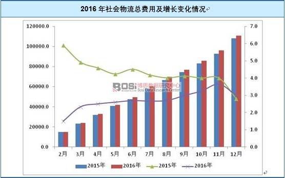 2016年社会物流总费用及增长变化情况